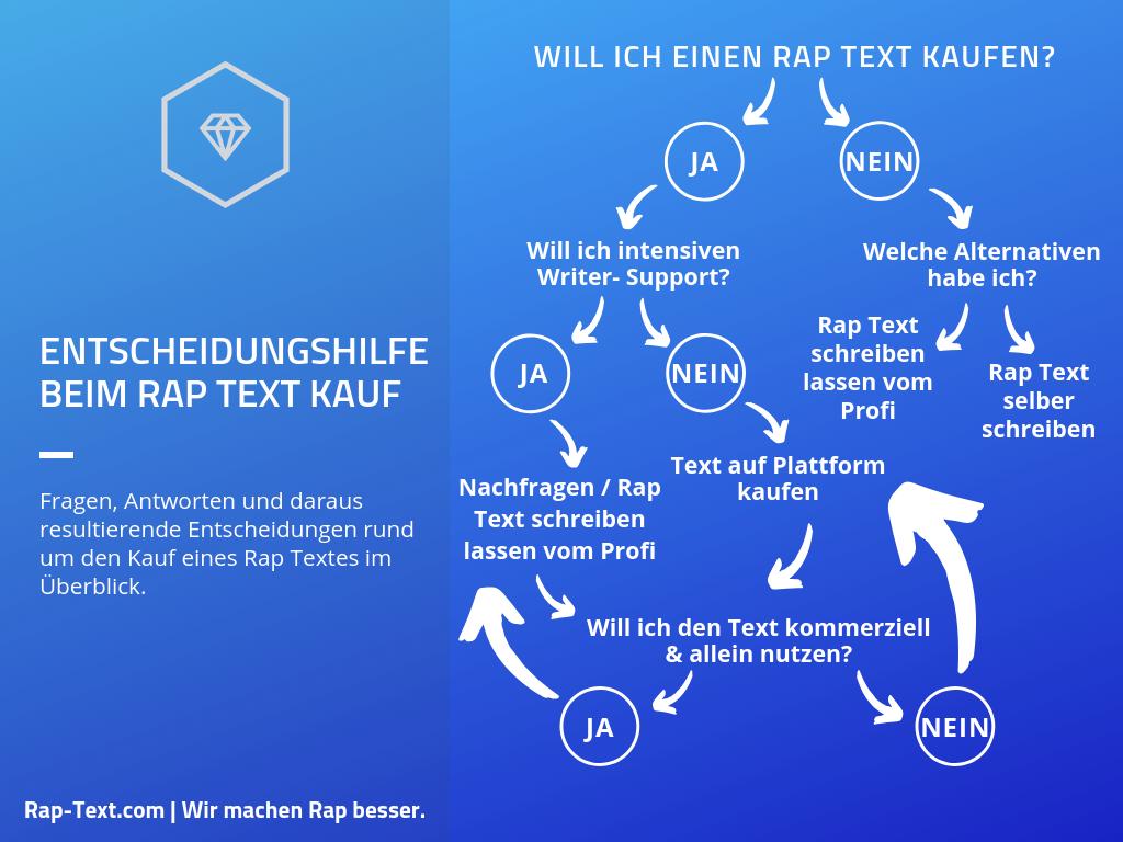 Entscheidungshilfe beim Rap Text kaufen