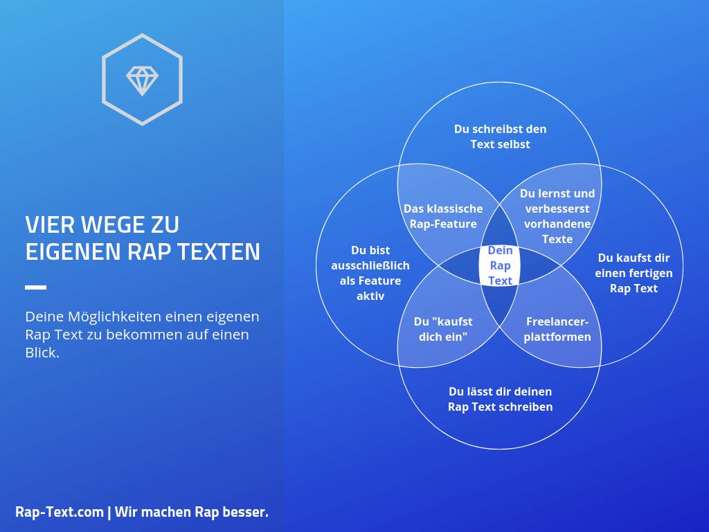 Vier Wege zu eigenen Rap Texten