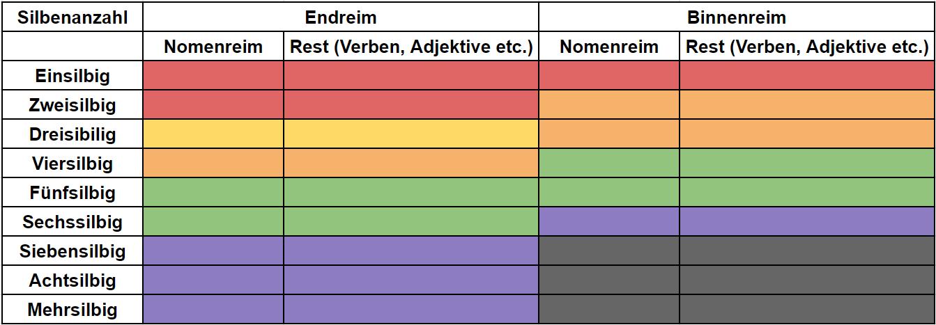 Reimarten Komplexitäts-Tabelle