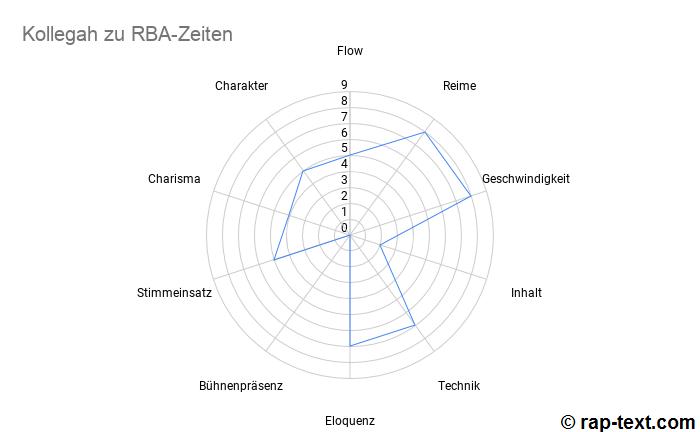 Rap-Text.com - Die beste Deutschrapper Liste - Kollegah RBA